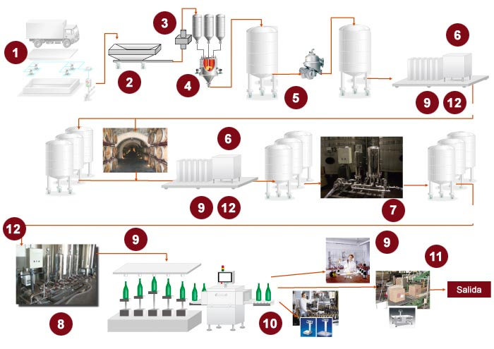 vino industrial: